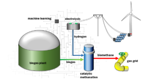 Process diagram of biogas upgrading using catalytic methanation