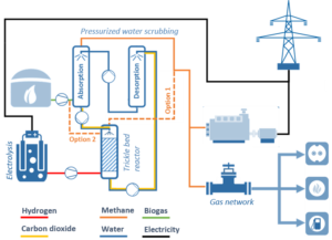 Process scheme for the combination of pressurized water scrubbing with biological methanation